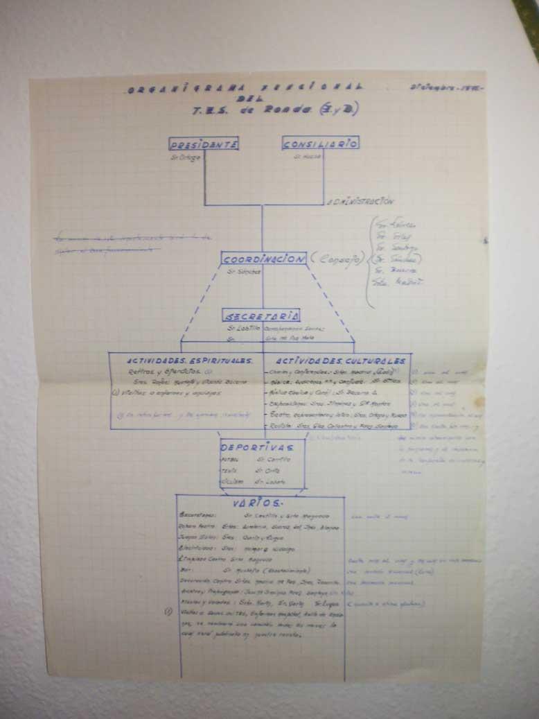 organigrama1971
